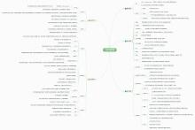 UI设计思维导图