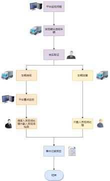平台主动作业流程图