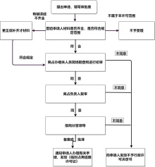 行政许可流程图