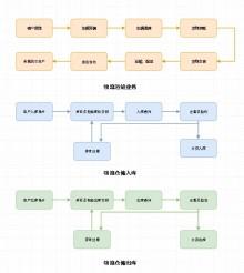 物流程序设计流程图