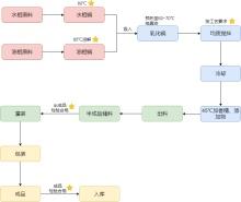 化妆品生产流程图模板