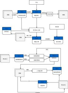 酒店系统管理流程图