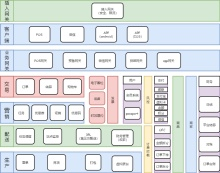 电商业务架构流程图