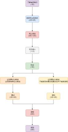 考研流程图