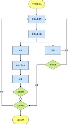 火车票网上订票流程图模板