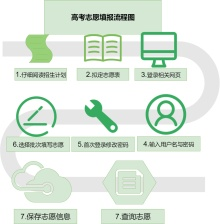 高考志愿填报流程图