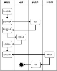 采购流程管理泳道图