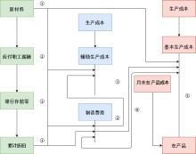 成本核算流程图