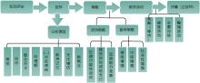 知动评估流程图