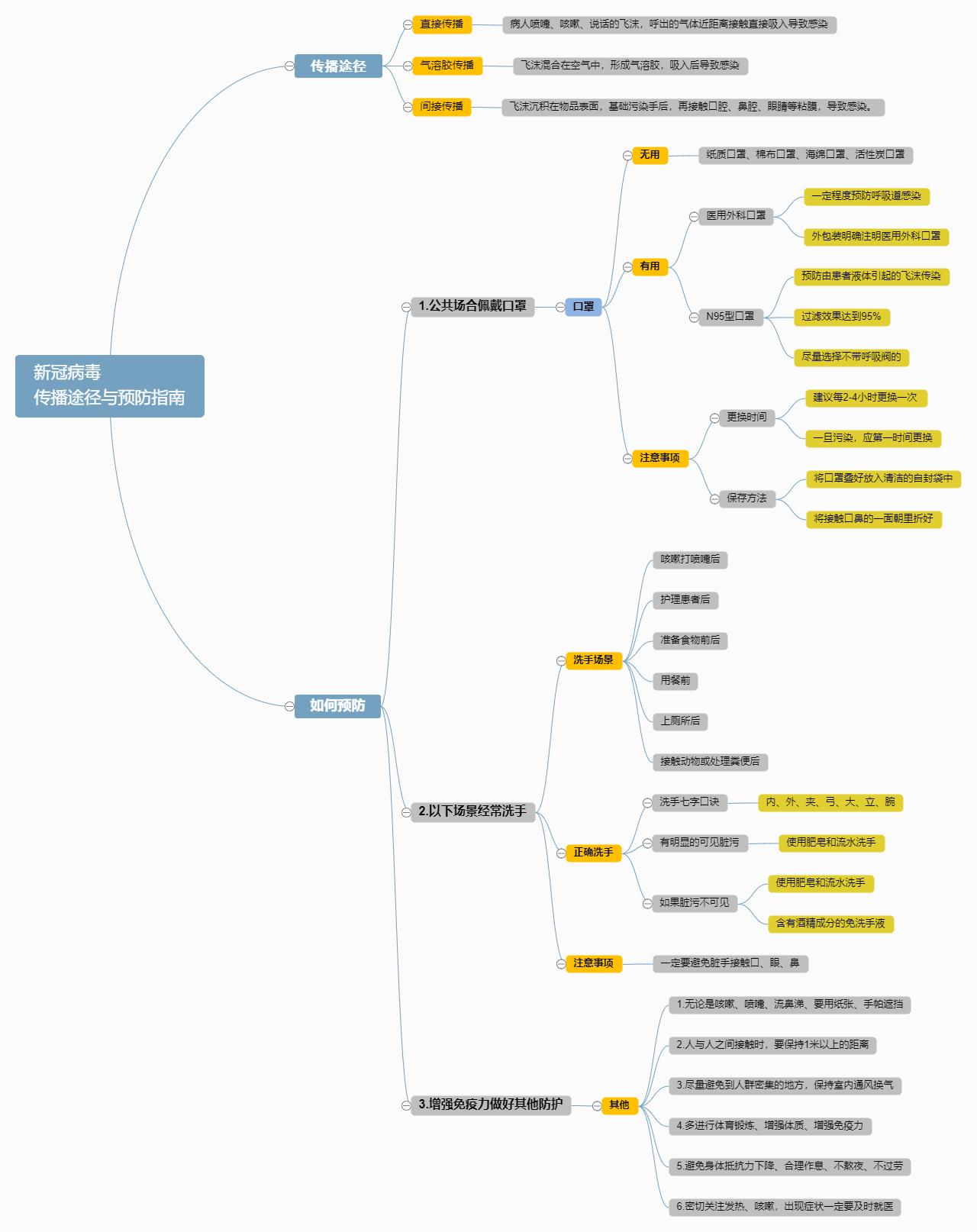 新冠病毒传播途径与预防指南思维导图
