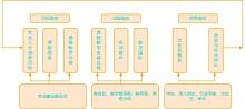 教育教学质量监控体系流程图