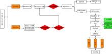 活动执行工作流程图