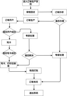 条件结构流程图