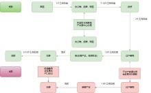 2手房交易流程图