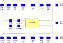 电商物流仓储流程图