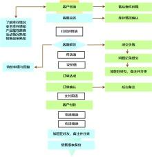 电商运营流程图
