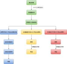 专利申请流程图