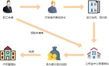 住房公积金买房流程图