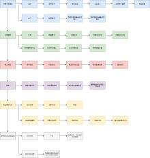 内贸流程图