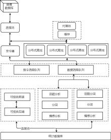 毕业设计架构流程图