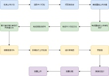 企业上市流程图模板