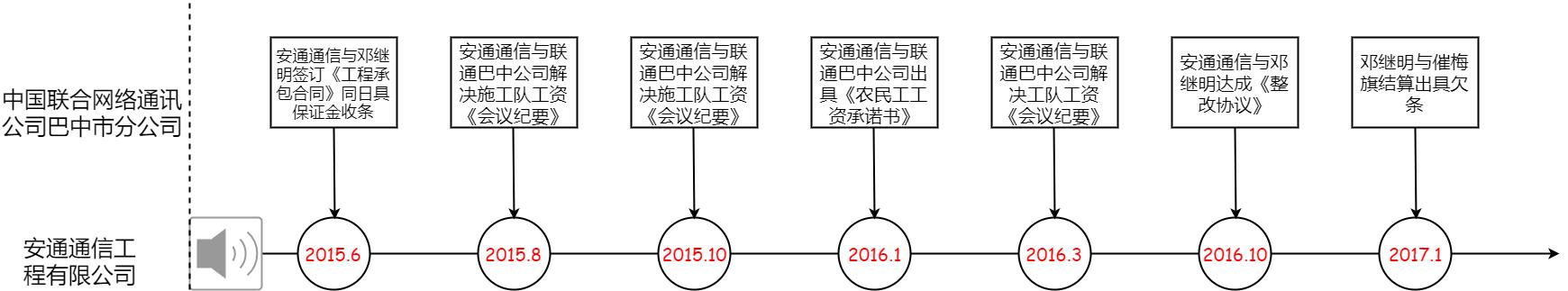 时间轴演示流程图