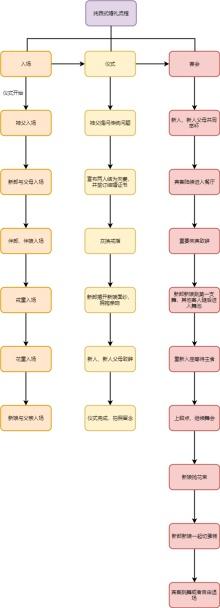 纯西式婚礼流程图模板