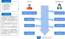 供应商财务对账工作流程图