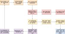 送修管理流程图