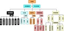 工会组织架构流程图模板