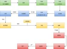 轧钢工艺流程图模板