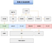 淘宝网店开店流程图