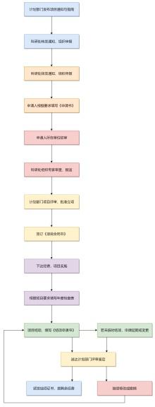 纵向项目管理流程图