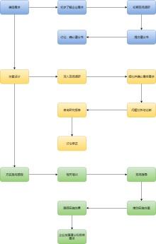 咨询项目流程图模板