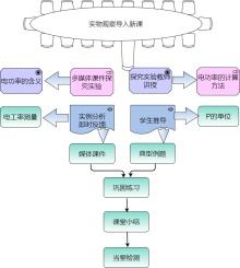 物理科目教学流程图模板
