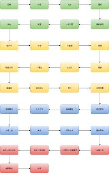 开幕式流程图