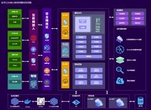云平台整体架构图