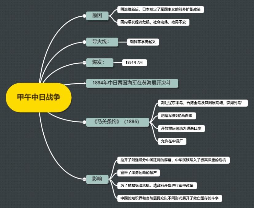 中国近代史-甲午中日战争