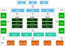 Spring Cloud 微服务总体架构图