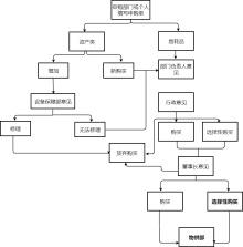 物品申购流程图模板