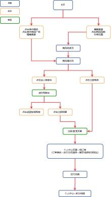 B2C网上购物流程图