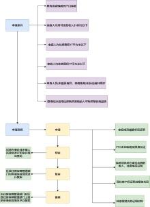 两限房申请流程图模板