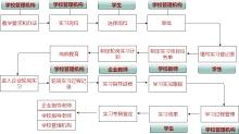 实习管理流程图