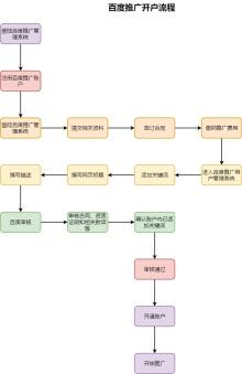 百度推广开户流程图模板