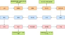 环氧电泳涂装工艺流程图