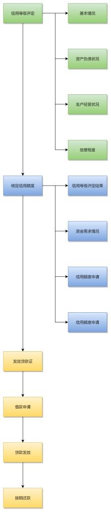 农村信用社贷款流程图