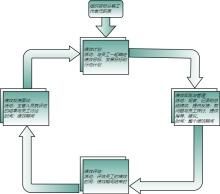 绩效评估系统流程图