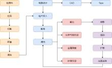 集成电路设计流程图