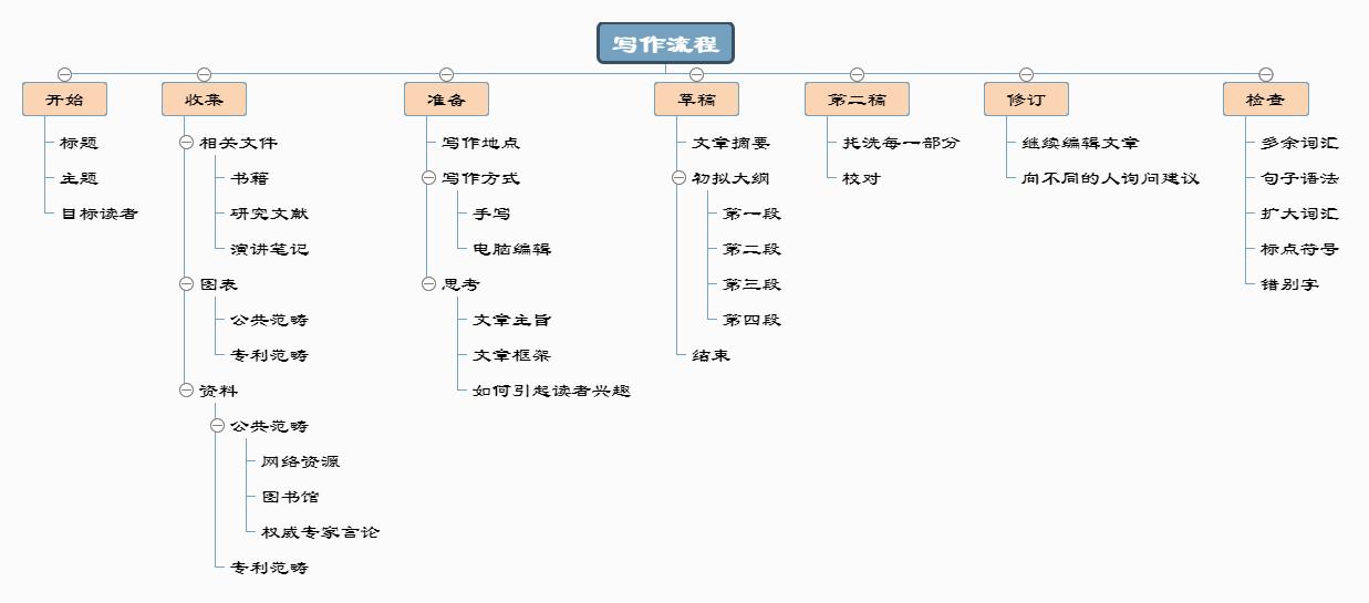 写作流程思维导图