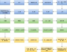 祭祖大典流程图模板